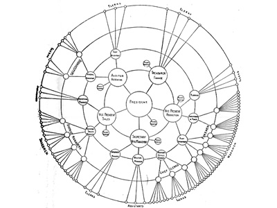 Radial form of Organization Chart