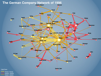 The Politics of the German Company Network