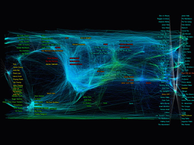 The World of Music: SDP layout of high dimensional data