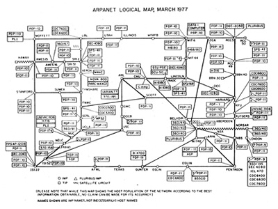 ARPANET Logical Map