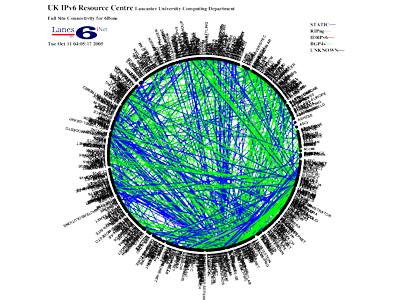 6Bone IPv6 Network