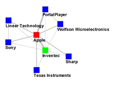 iPod Ecosystem