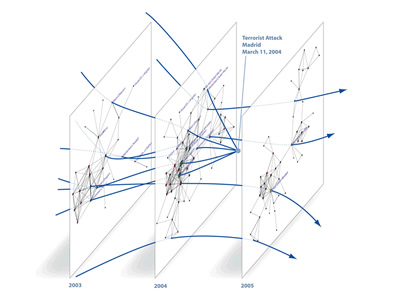 Critical paths and trajectories in networks
