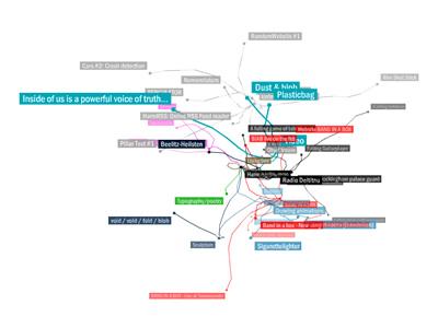Harmlog Sitemap
