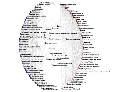 Social Network of Political Books
