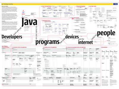 Java Technology Concept Map