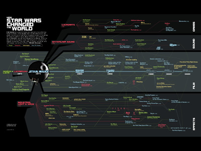 Mapping Star Wars Influence