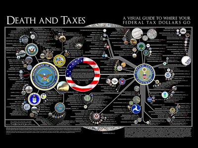 Death and Taxes: A visual look at where US tax dollars go
