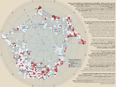 Map of Scientific Paradigms