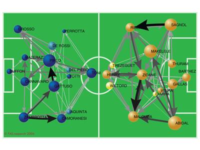 FIFA Worldcup 2006 Final ITA-FRA