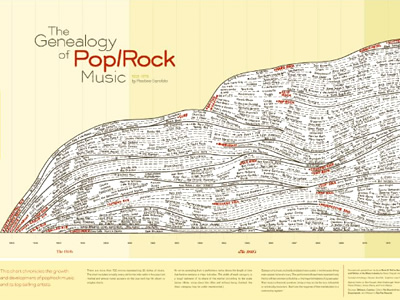Genealogy of Pop/Rock Music