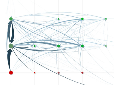 Visual Exploration of Multivariate Graphs