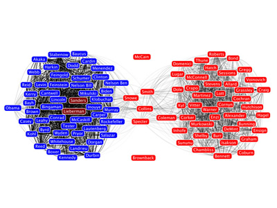 Voting Patterns Among US Senators