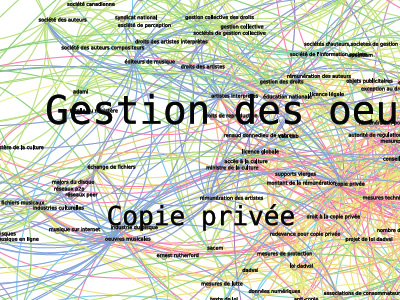 Semantic Graphs of French Intellectual Property Rights