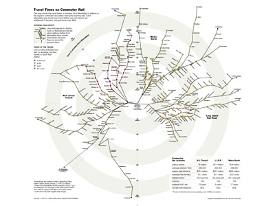 Travel Times on Commuter Rail