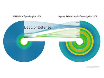 US Federal Spending in 2009 vs Agency Related Media Coverage