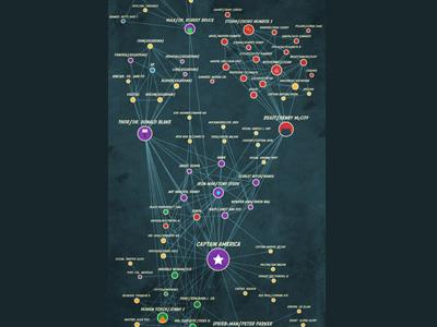 Networks of Marvel Heroes