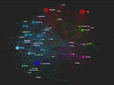 Programming Languages Influence Network