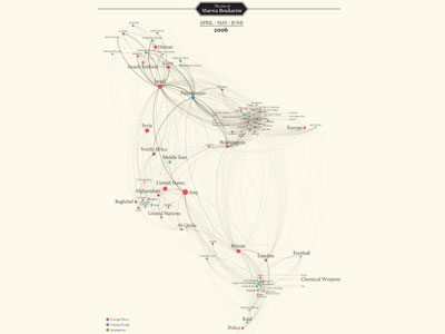 The Guardian: A Semantic Network Graph on Lebanon