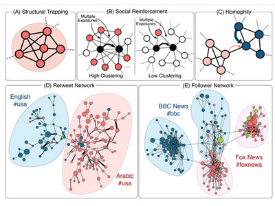 Virality Prediction and Community Structure in Social Networks