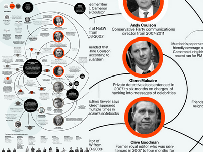 News Corp's Tangled Web