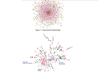 Social Network Data & Interest Graph Data
