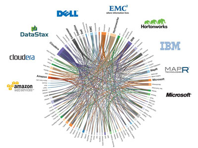 Who's Connected to whom in Hadoop World