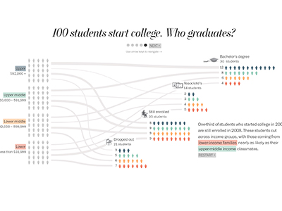 100 Students start college. Who graduates?