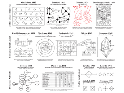 The Historic Development of Network Visualization