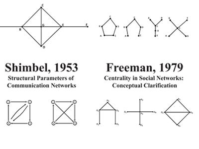 visualcomplexity com | The Historic Development of Network Visualization