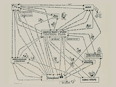 Disney Strategy Chart